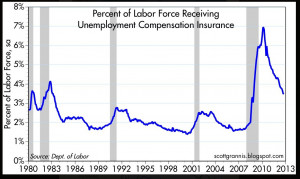 ... labor market: More unemployment benefits means more unemployment
