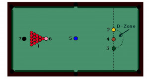 What are the snooker basics of the game?