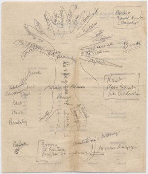 Witold Gombrowicz, Tree of Philosophy (on the back of a bank form ...