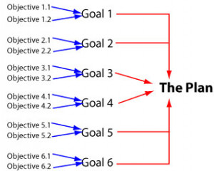 The Difference Between Goals And Objectives