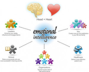 The emotional intelligence concept was introduced in the early 1990's ...