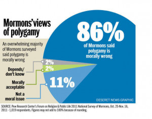 Mormons Say Polygamy Morally Wrong