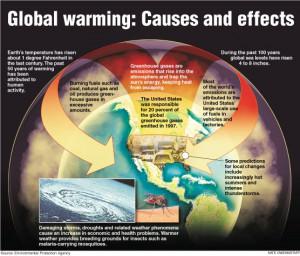 http://www.epa.gov/climatechange/