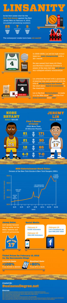 The Legend of Linsanity Infographic