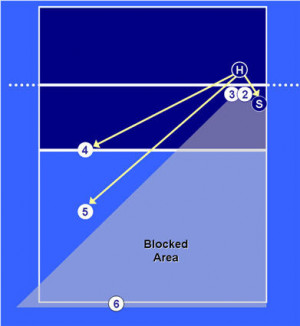 volleyball base defense left side attacker with no line - block not ...