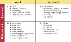 Figure 1: Stephen R. Covey's Time-Management Matrix from The 7 Habits ...