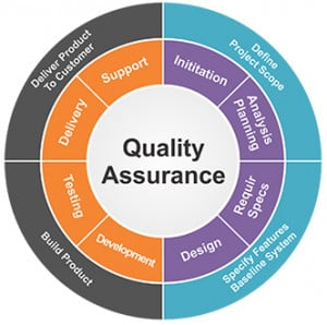 Our quality assurance and testing process offers: