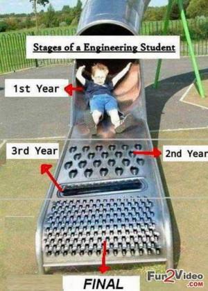Engineering Syllabus Vs Engineering Student