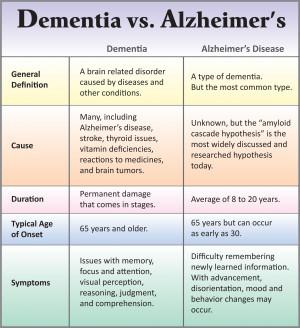 Dementia-vs-Alzheimers-Chart_fullsize brain1pdd 124871553-dementia ...