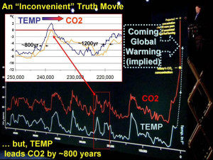 CO2 Causes Temperature Change or Vice Versa?