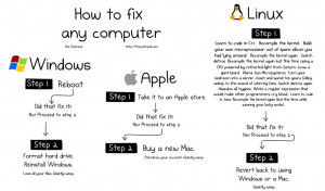 """Funny Graphics on """"How to fix any computer"""""""