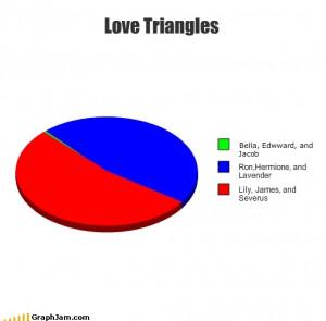 Harry Potter Vs. Twilight Love Triangles