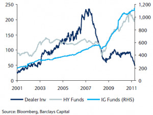 ... corporate bonds, both High Yield (HY) and Investment Grade (IG) vs