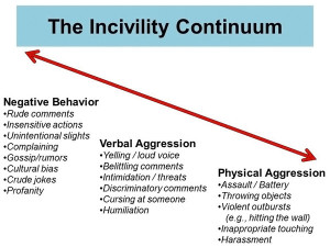 The Rise of Incivility and Bullying in America