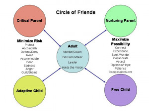 Another View of the PAC Model: Circle of Friends