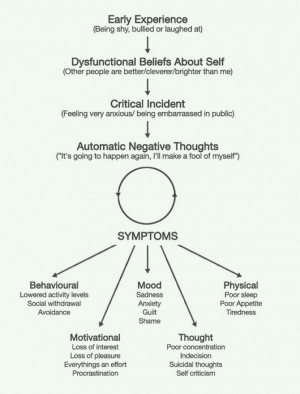 Cognitive Behavioural Models picture