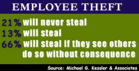 Employees who frequently ridicule the firm or whose lifestyles have ...