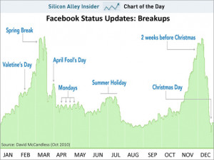 CHART OF THE DAY: Facebook Reveals The Most Popular Time For Breakups