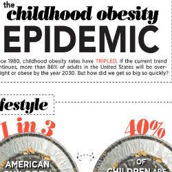 Childhood Obesity Epidemic