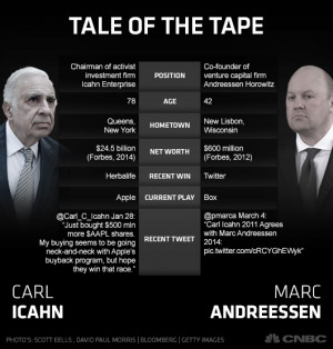Who 39 s right Carl Icahn or Marc Andreessen