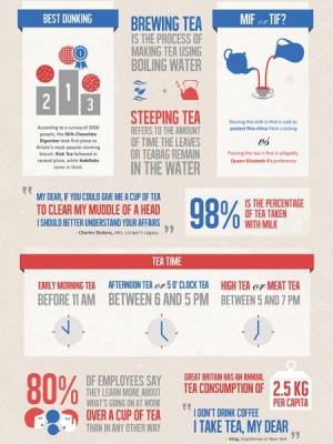 All about British Tea Infographic