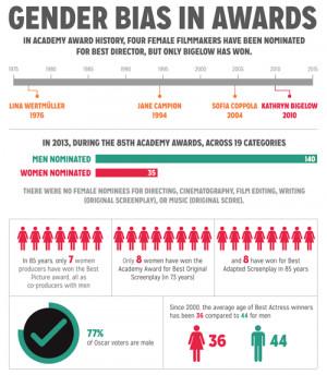 film gender inequality