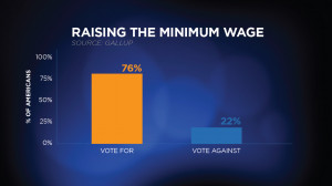 ... favored minimum wage if it caused some employers to lay off workers