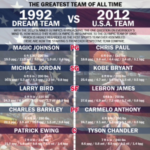 Dream Team Statistics