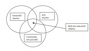 importance of art education quotes