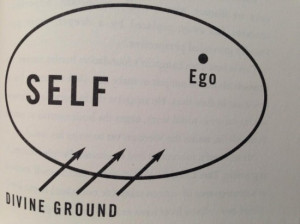 The War of Art - Picture of Ego, Self, and Divine Ground