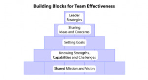 Teaches About Effective Teamwork 8 Ways To Build an Effective Team ...