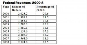 Did the Bush tax cuts increase or reduce revenue?