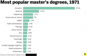 Education was dominant, and many of the other master's degrees were in ...