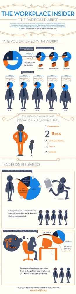 workplace boss dissatisfaction employee