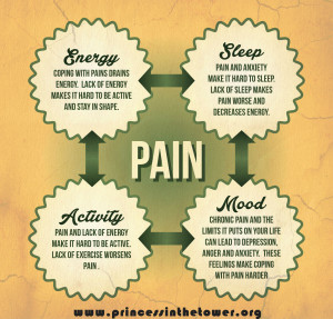 ... reduce and manage your pain help you get to sleep too pain management