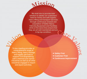 Choon's Mission, Vision & Values Choon Mission, Peck Tiong, Mission ...