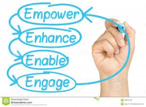 Female hand writing Empower Enhance Enable Engage employee empowerment ...