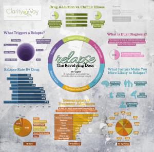 44 Relapse: The Revolving Door Infographic