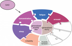 Generalized Anxiety Disorder: Problem of Irrational Worries
