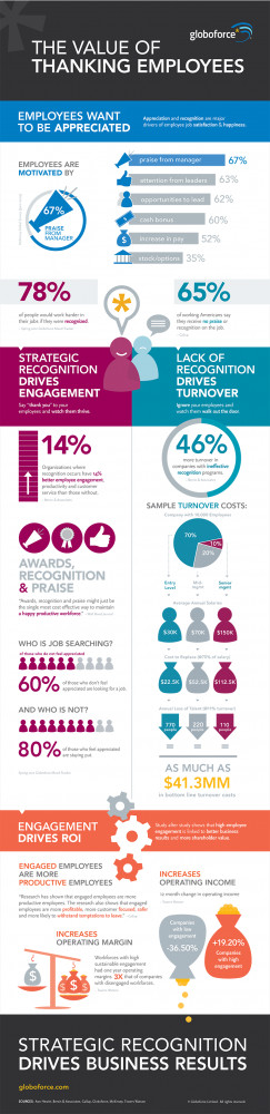 09/06/2012: The ROI of Employee Recognition & Rewards