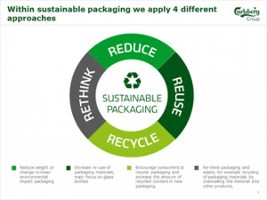 Carlsberg joins forces with suppliers to eliminate waste by developing ...