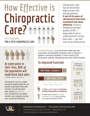 Infographic: How Effective is Chiropractic Care?
