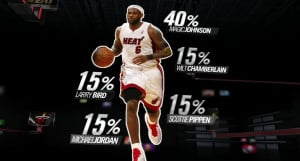 Inspirational Basketball Quotes Lebron James How good is lebron james?