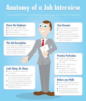 Dos and don'ts of ESL/EFL job interviewing