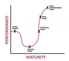 ... fall on the journey to High Performance Team? #GreatLeadersServe More