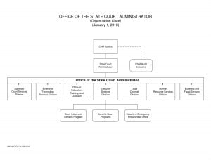 OFFICE OF THE STATE COURT ADMINISTRATOR (Organization Chart)
