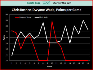 sports-chart-of-the-day-without-dwyane-wade-chris-bosh-looks-like-an ...