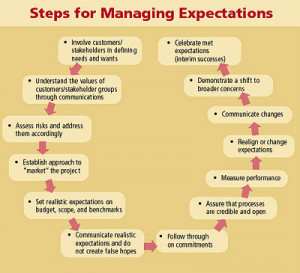 Opportunities for Meeting Expectations