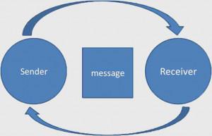 Reflective Listening Chart