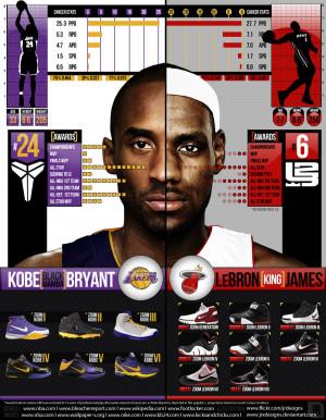 Kobe vs Lebron - InfoGraphic - by JRxDesigns